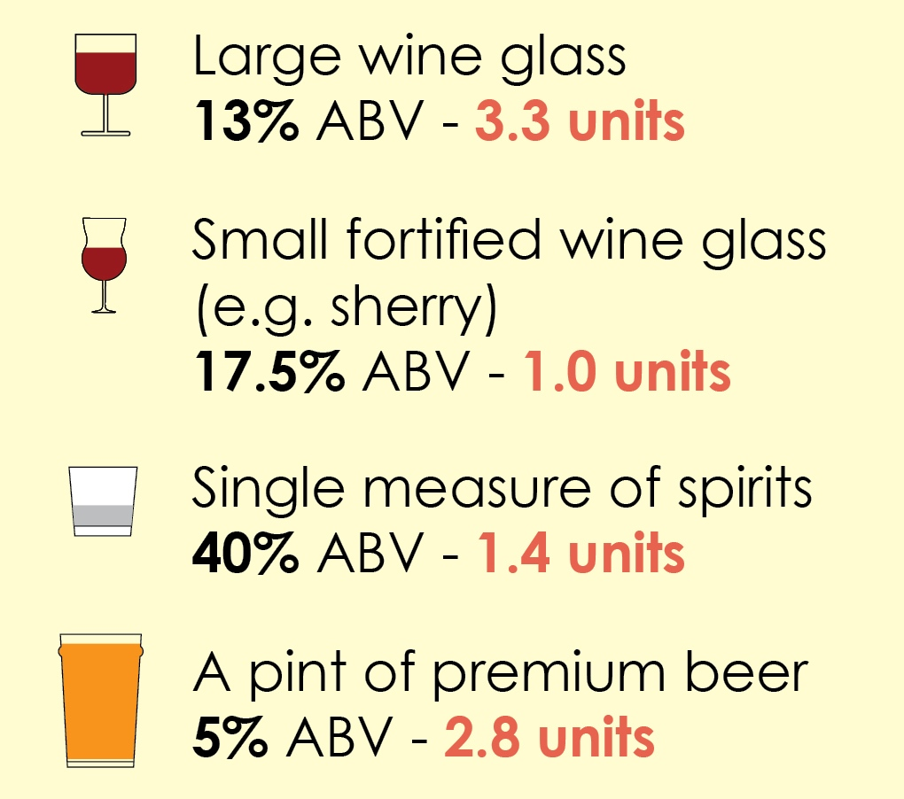 units of alcohol image: Large wine glass 13% ABV - 3.3 units Small fortified wine glass (e.g. sherry) 17.5% ABV - 1.0 units A pint of premium beer 5% ABV - 2.8 units Single measure of spirits 40% ABV - 1.4 units