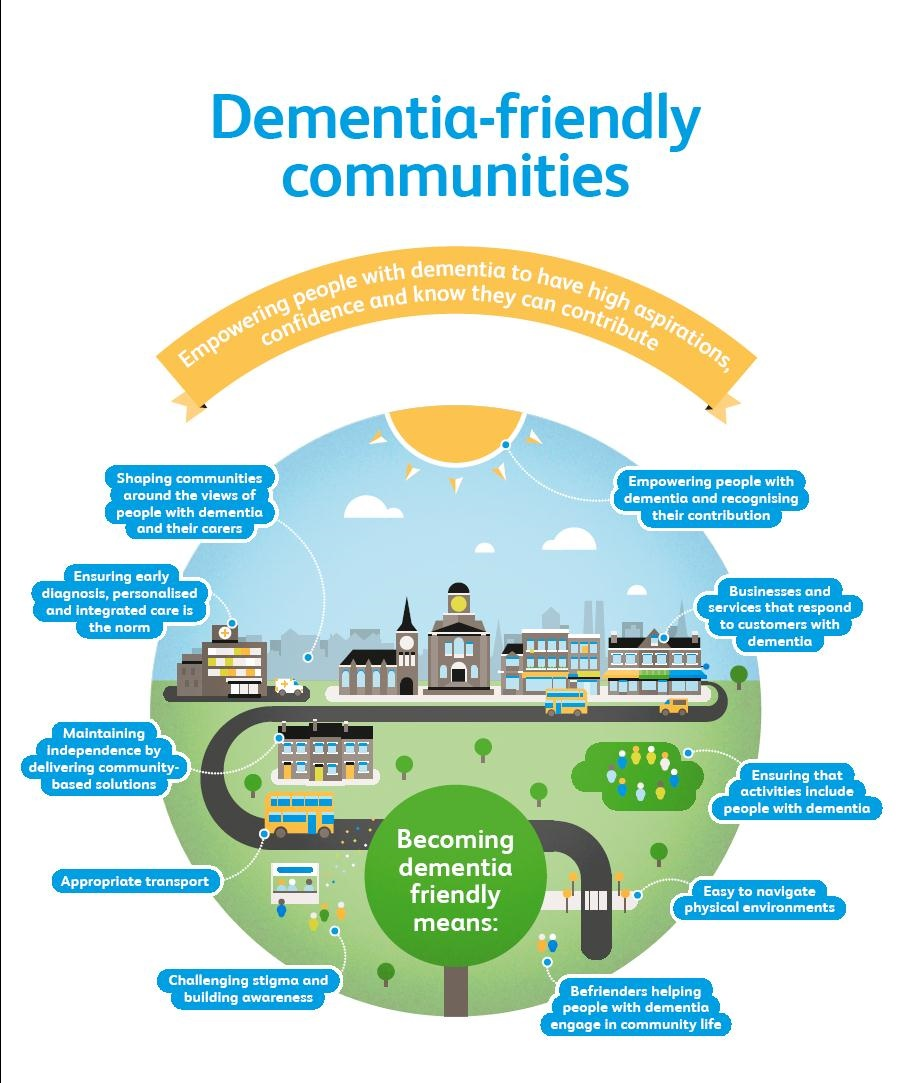 Dementia friendly city info graphic from Alzhiemers Society. Empowering people with dementia to have high aspirations, confidence and know they can contribute: