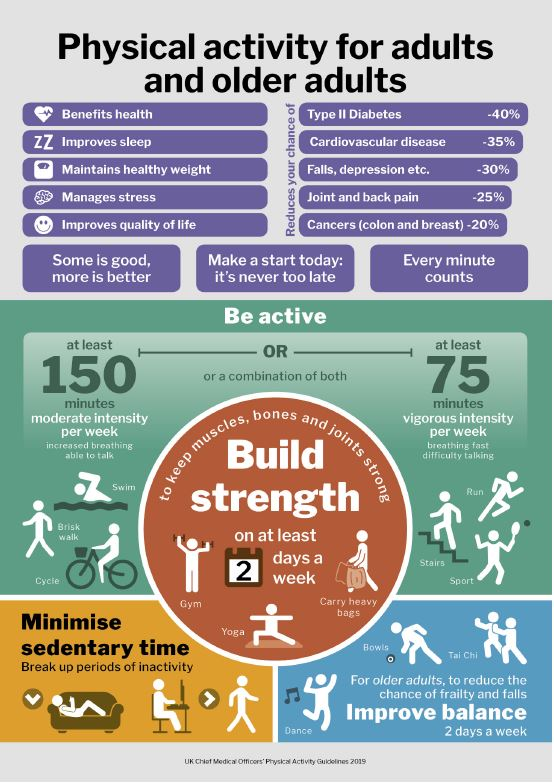 physical activity for adults infographic